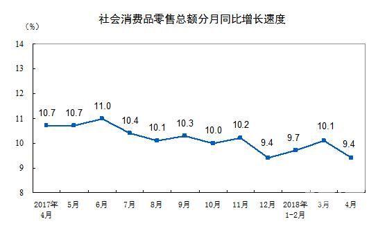 4月全国社会消费品零售总额28542亿元 同比增9.4%