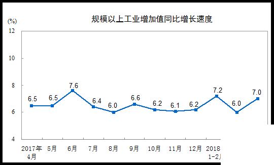 4月份全国规模以上工业增加值同比实际增长7.0%