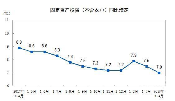 前4月全国固定资产投资154358亿元 同比增长7%