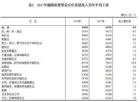 2017年平均工资出炉 IT业超13万元居首(表)